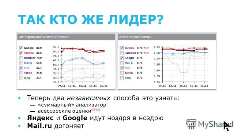 ТАК КТО ЖЕ ЛИДЕР? Теперь два независимых способа это узнать: «суммарный» анализатор асессорские оценки NEW! Яндекс и Google идут ноздря в ноздрю Mail.ru догоняет