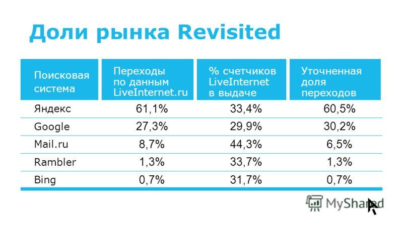Доли рынка Revisited Поисковая система Переходы по данным LiveInternet.ru % счетчиков LiveInternet в выдаче Уточненная доля переходов Яндекс 61,1%33,4%60,5% Google 27,3%29,9%30,2% Mail.ru 8,7%44,3%6,5% Rambler 1,3%33,7%1,3% Bing 0,7%31,7%0,7%
