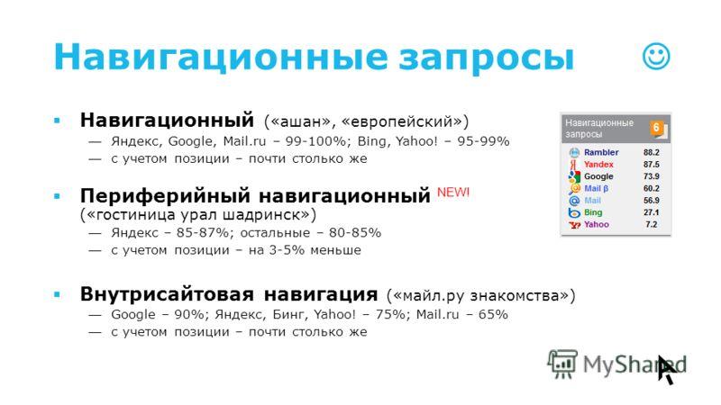 Навигационные запросы Навигационный («ашан», «европейский») Яндекс, Google, Mail.ru – 99-100%; Bing, Yahoo! – 95-99% с учетом позиции – почти столько же Периферийный навигационный NEW! («гостиница урал шадринск») Яндекс – 85-87%; остальные – 80-85% с
