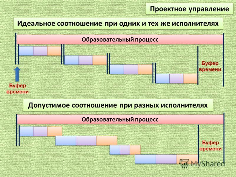 Образовательный процесс Проектное управление Идеальное соотношение при одних и тех же исполнителях Буфер времени Допустимое соотношение при разных исполнителях Образовательный процесс Буфер времени