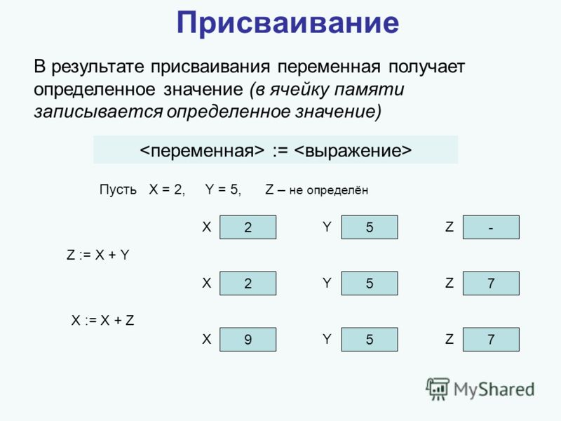 Присваивание В результате присваивания переменная получает определенное значение (в ячейку памяти записывается определенное значение) := Пусть X = 2, Y = 5, Z – не определён 25- XYZ Z := X + Y 257 XYZ X := X + Z 957 XYZ