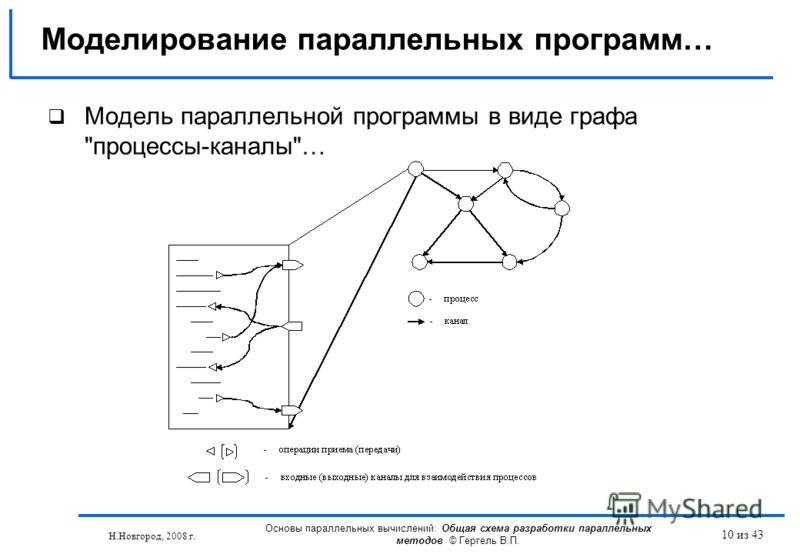 Н.Новгород, 2008 г. Основы параллельных вычислений: Общая схема разработки параллельных методов © Гергель В.П. 10 из 43 Моделирование параллельных программ… Модель параллельной программы в виде графа процессы-каналы…
