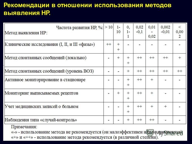 Рекомендации в отношении использования методов выявления НР.