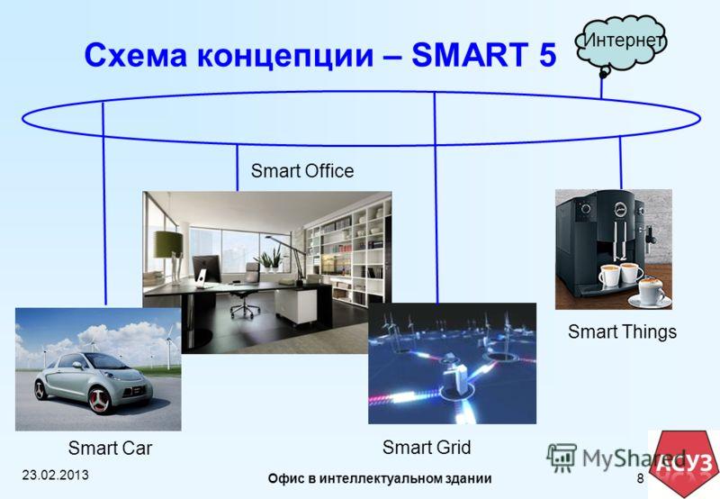 Схема концепции – SMART 5 8 23.02.2013 Интернет Smart Office Smart Grid Smart Car Smart Things Офис в интеллектуальном здании