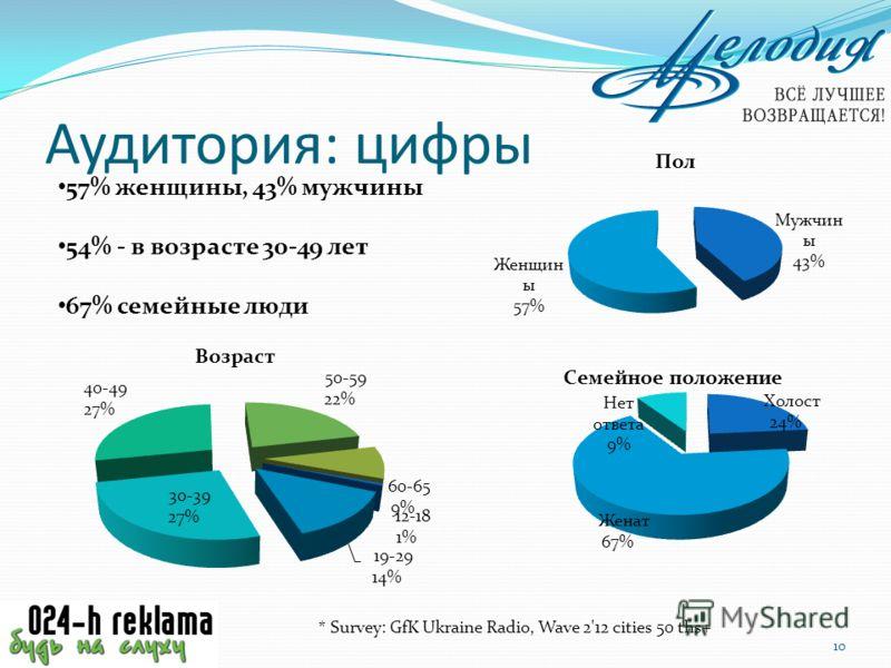 Аудитория: цифры 10 57% женщины, 43% мужчины 54% - в возрасте 30-49 лет 67% семейные люди * Survey: GfK Ukraine Radio, Wave 2'12 cities 50 ths+