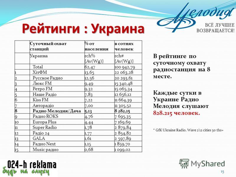 Суточный охват станций % от населения в сотнях человек Украинаrch% {Av(Wg)} rch# {Av(Wg)} Total62,47100 942,79 1 ХітФМ13,6522 063,28 2 Русское Радио12,5620 293,61 3 Люкс FM9,4915 340,48 4 Ретро FM9,3215 065,34 5 Наше Радіо7,8312 656,12 6 Kiss FM7,221