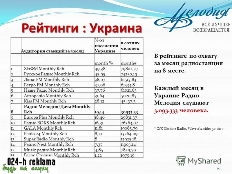 Аудитория станций за месяц % от населения Украины в сотнях человек month %month# 1 ХітФМ Monthly Rch 49,3879802,27 2 Русское Радио Monthly Rch 45,9574250,19 3 Люкс FM Monthly Rch 38,0761513,83 4 Ретро FM Monthly Rch 37,9661333,8 5 Наше Радіо Monthly