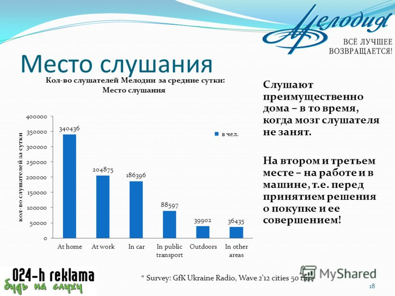 Место слушания Слушают преимущественно дома – в то время, когда мозг слушателя не занят. На втором и третьем месте – на работе и в машине, т.е. перед принятием решения о покупке и ее совершением! 18 * Survey: GfK Ukraine Radio, Wave 2'12 cities 50 th