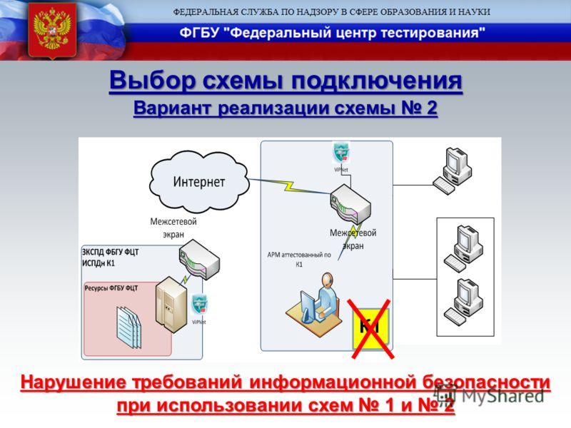 Выбор схемы подключения Вариант реализации схемы 2 К1 Нарушение требований информационной безопасности при использовании схем 1 и 2