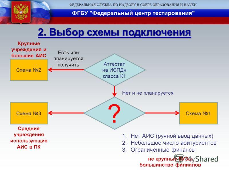 Выбор схемы подключения
