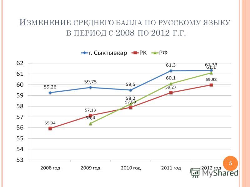 И ЗМЕНЕНИЕ СРЕДНЕГО БАЛЛА ПО РУССКОМУ ЯЗЫКУ В ПЕРИОД С 2008 ПО 2012 Г. Г. 5