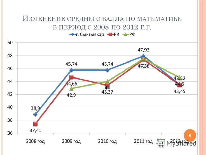 И ЗМЕНЕНИЕ СРЕДНЕГО БАЛЛА ПО МАТЕМАТИКЕ В ПЕРИОД С 2008 ПО 2012 Г. Г. 6