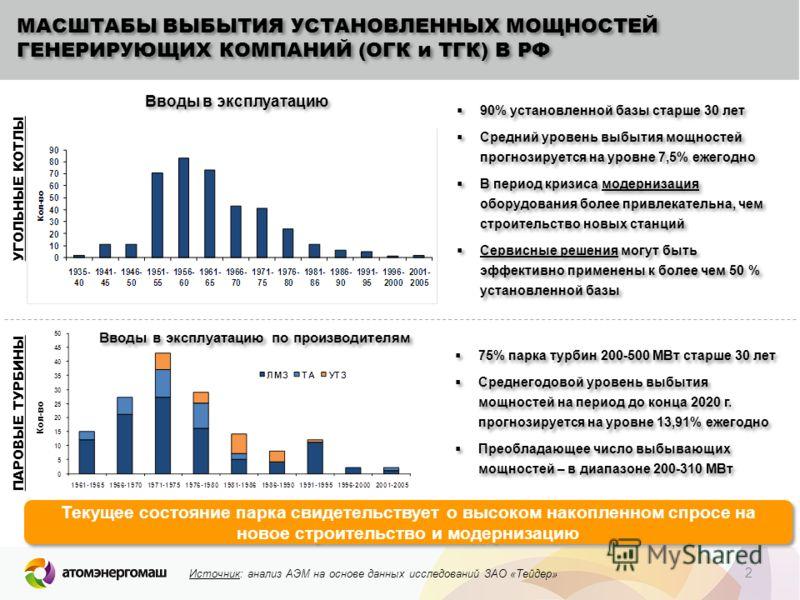2 МАСШТАБЫ ВЫБЫТИЯ УСТАНОВЛЕННЫХ МОЩНОСТЕЙ ГЕНЕРИРУЮЩИХ КОМПАНИЙ (ОГК и ТГК) В РФ Вводы в эксплуатацию 90% установленной базы старше 30 лет Средний уровень выбытия мощностей прогнозируется на уровне 7,5% ежегодно В период кризиса модернизация оборудо