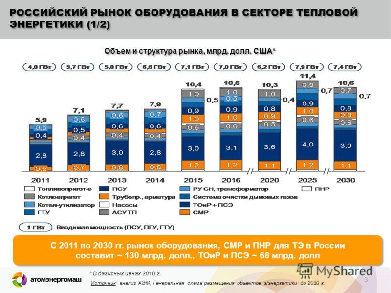 3 РОССИЙСКИЙ РЫНОК ОБОРУДОВАНИЯ В СЕКТОРЕ ТЕПЛОВОЙ ЭНЕРГЕТИКИ (1/2) С 2011 по 2030 гг. рынок оборудования, СМР и ПНР для ТЭ в России составит ~ 130 млрд. долл., ТОиР и ПСЭ ~ 68 млрд. долл С 2011 по 2030 гг. рынок оборудования, СМР и ПНР для ТЭ в Росс