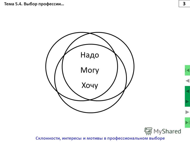 Тема 5.4. Выбор профессии… Склонности, интересы и мотивы в профессиональном выборе 2 Надо Хочу Могу