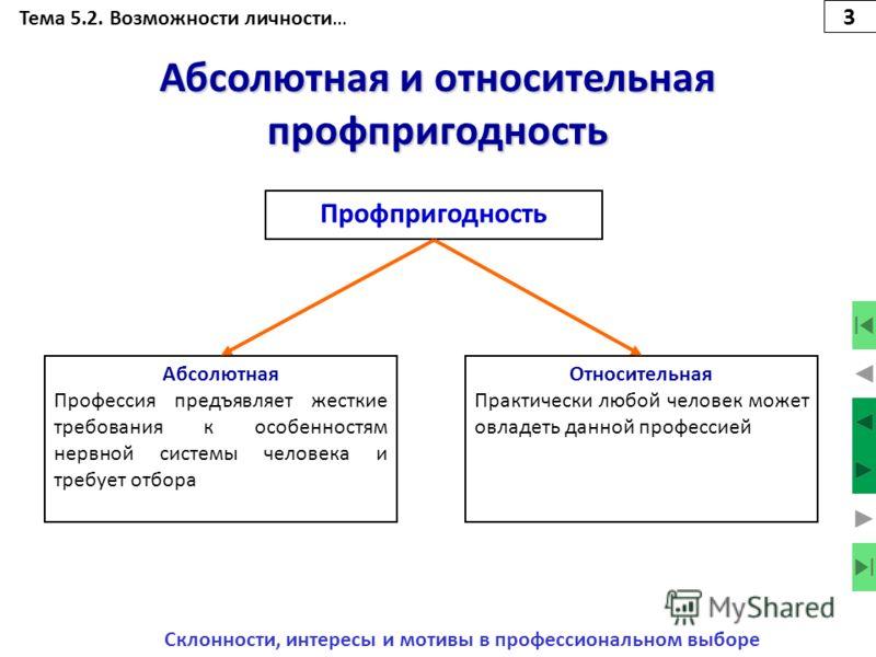 Тема 5.2. Возможности личности… Профессиональная пригодность Профессиональная пригодность – это степень соответствия профессиональных возможностей человека требованиям профессии. Склонности, интересы и мотивы в профессиональном выборе 2