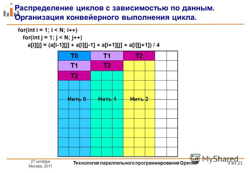 27 октября Москва, 2011 Технология параллельного программирования OpenMP 9 из 21 Распределение циклов с зависимостью по данным. Организация конвейерного выполнения цикла. for(int i = 1; i < N; i++) for(int j = 1; j < N; j++) a[i][j] = (a[i-1][j] + a[