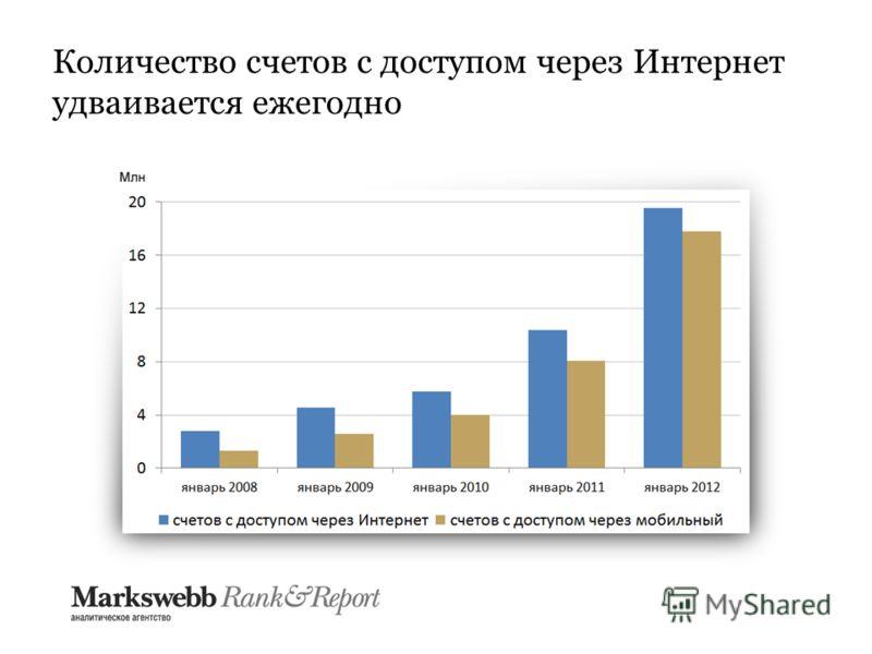 Количество счетов с доступом через Интернет удваивается ежегодно
