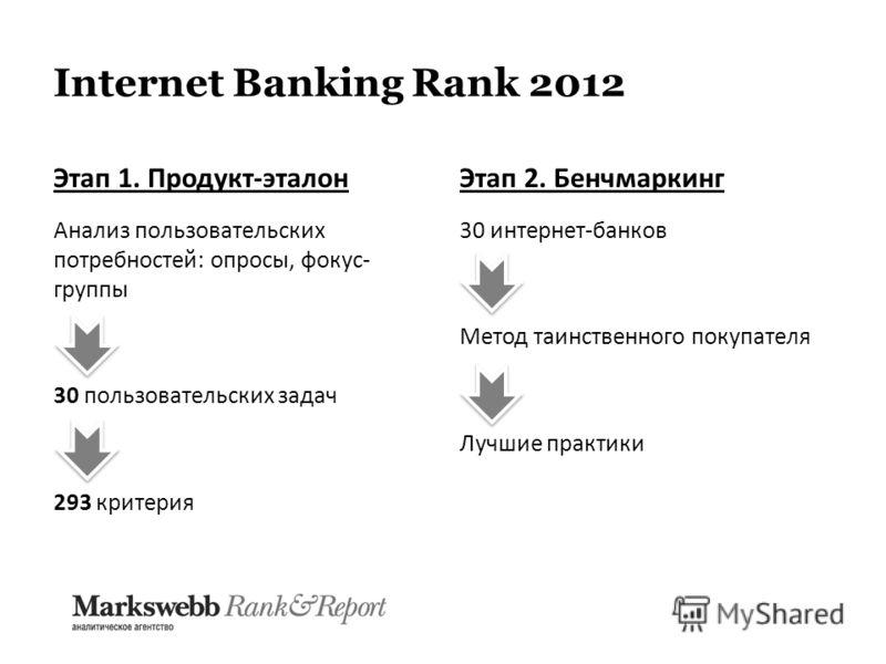 Internet Banking Rank 2012 Этап 1. Продукт-эталон Анализ пользовательских потребностей: опросы, фокус- группы 30 пользовательских задач 293 критерия Этап 2. Бенчмаркинг 30 интернет-банков Метод таинственного покупателя Лучшие практики