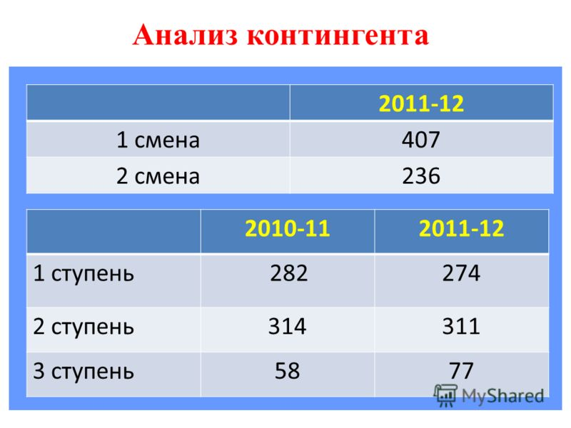 Анализ контингента 2011-12 1 смена407 2 смена236 2010-112011-12 1 ступень 282 274 2 ступень314311 3 ступень5877