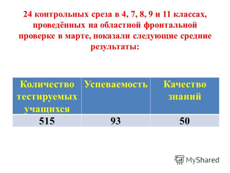 24 контрольных среза в 4, 7, 8, 9 и 11 классах, проведённых на областной фронтальной проверке в марте, показали следующие средние результаты: Количество тестируемых учащихся УспеваемостьКачество знаний 5159350