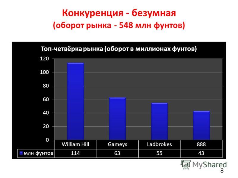Конкуренция - безумная (оборот рынка - 548 млн фунтов) 8