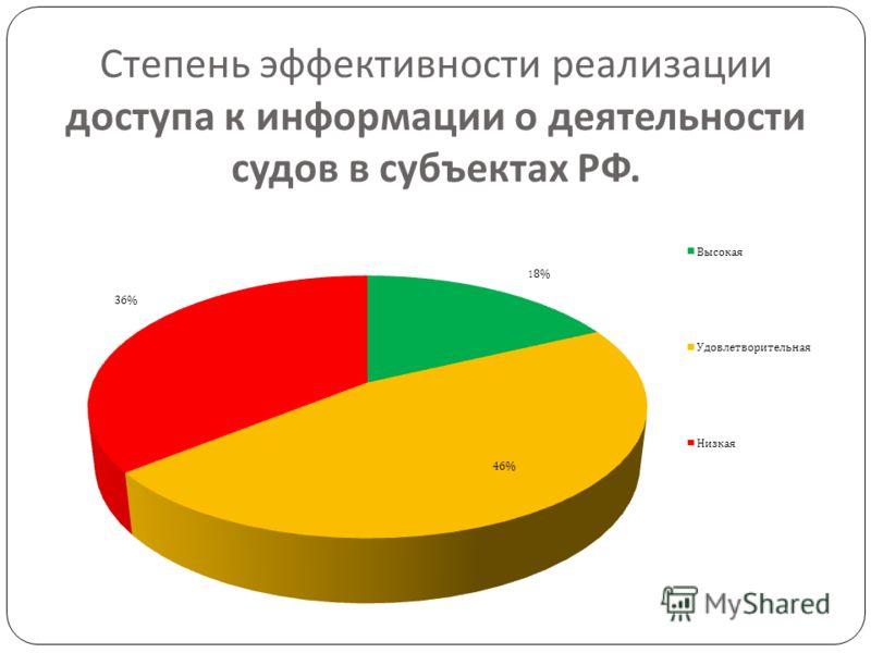 Степень эффективности реализации доступа к информации о деятельности судов в субъектах РФ.