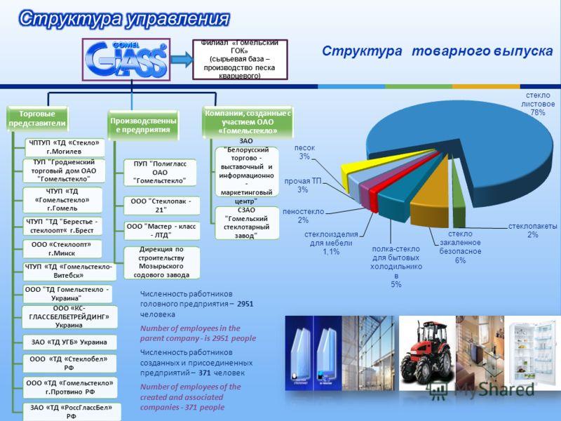 Торговые представители ЧПТУП «ТД «Стекло» г.Могилев ТУП
