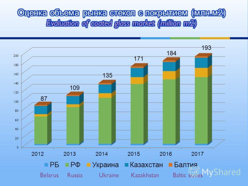 Belarus Russia Ukraine Kazakhstan Baltic states