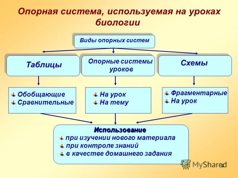 4 Опорная система