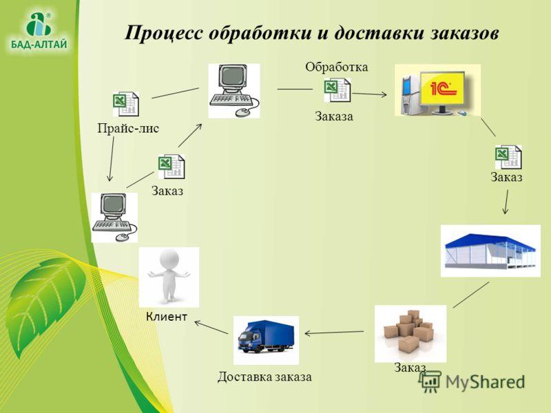 Процесс обработки и доставки заказов Заказ Клиент Заказа Прайс-лис Обработка Доставка заказа Заказ
