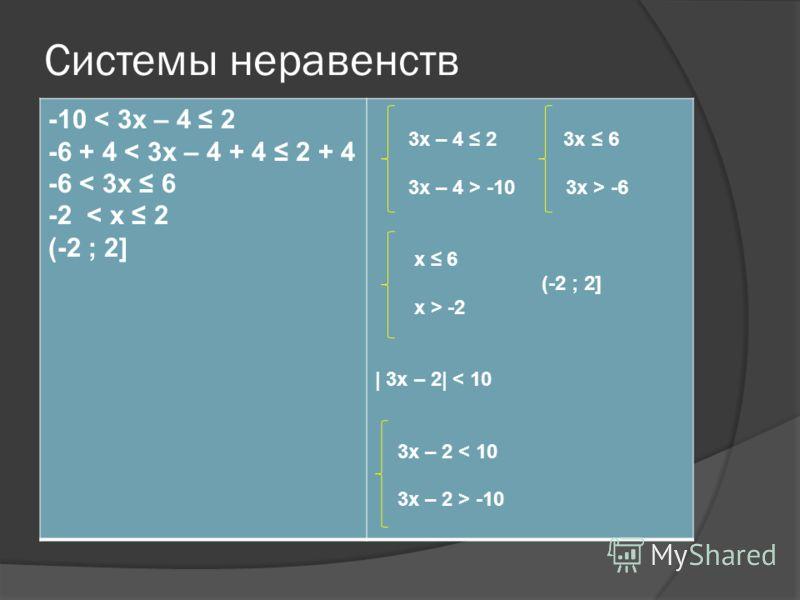 Системы неравенств -10 < 3x – 4 2 -6 + 4 < 3x – 4 + 4 2 + 4 -6 < 3x 6 -2 < x 2 (-2 ; 2] 3x – 4 2 3x 6 3x – 4 > -10 3x > -6 x 6 (-2 ; 2] x > -2 | 3x – 2| < 10 3x – 2 < 10 3x – 2 > -10
