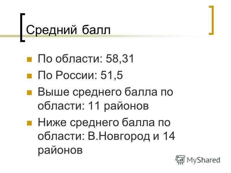 Средний балл По области: 58,31 По России: 51,5 Выше среднего балла по области: 11 районов Ниже среднего балла по области: В.Новгород и 14 районов