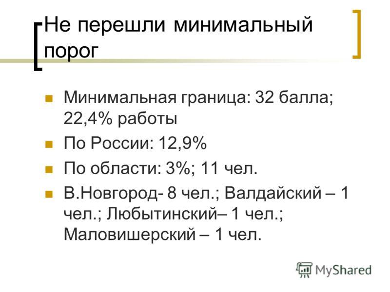 Не перешли минимальный порог Минимальная граница: 32 балла; 22,4% работы По России: 12,9% По области: 3%; 11 чел. В.Новгород- 8 чел.; Валдайский – 1 чел.; Любытинский– 1 чел.; Маловишерский – 1 чел.