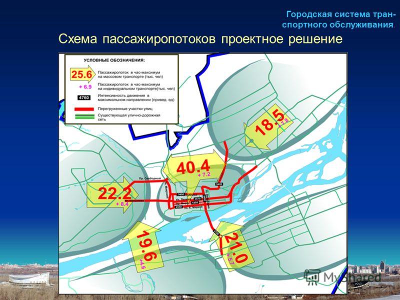 Схема пассажиропотоков проектное решение Городская система тран- спортного обслуживания.
