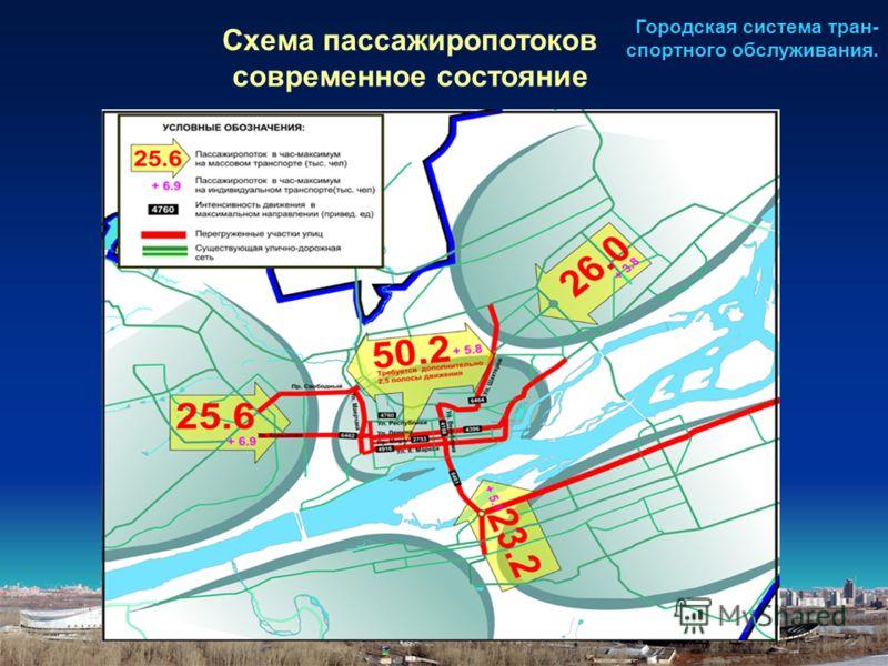 Схема пассажиропотоков современное состояние Городская система тран- спортного обслуживания.