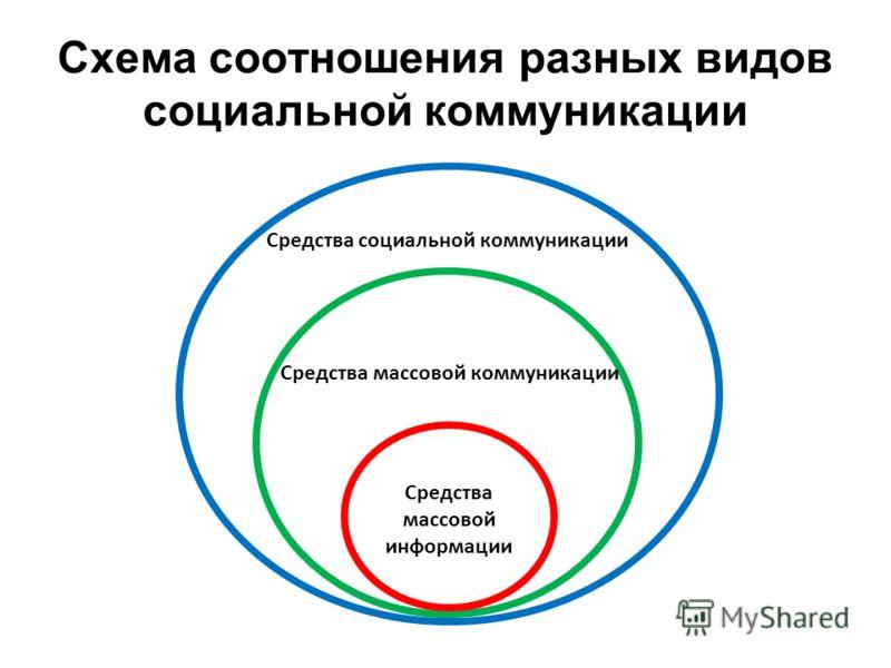 Средства массовой информации Средства массовой коммуникации Средства социальной коммуникации Схема соотношения разных видов социальной коммуникации