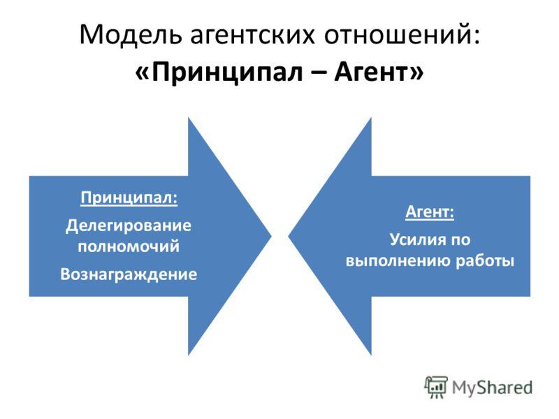 Модель агентских отношений: «Принципал – Агент» Принципал: Делегирование полномочий Вознаграждение Агент: Усилия по выполнению работы