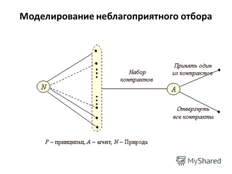 Моделирование неблагоприятного отбора