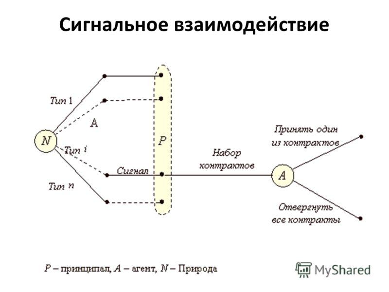 Сигнальное взаимодействие