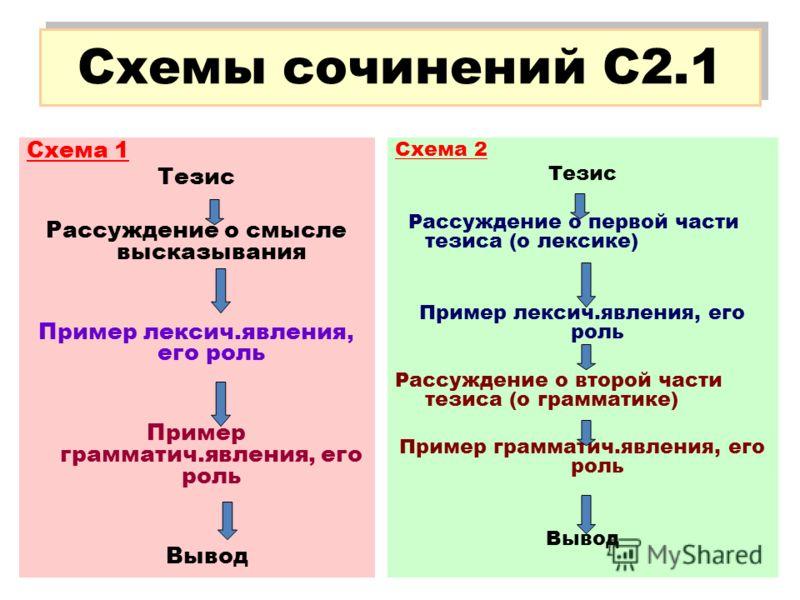 Схемы сочинений С2.1 Схема 1