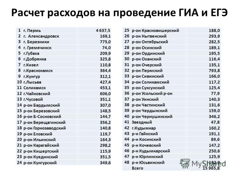 Расчет расходов на проведение ГИА и ЕГЭ 1 г. Пермь 4 637,5 2 г. Александровск 169,1 3 г. Березники 775,0 4 г. Гремячинск 74,0 5 г.Губаха 209,9 6 г.Добрянка 325,8 7 г.Кизел 110,8 8 г.Краснокамск 364,4 9 г.Кунгур 312,1 10 г.Лысьва 427,4 11 Соликамск 45