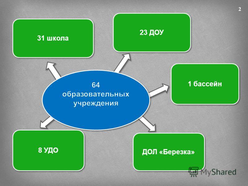 31 школа 8 УДО 23 ДОУ 1 бассейн ДОЛ «Березка» 2
