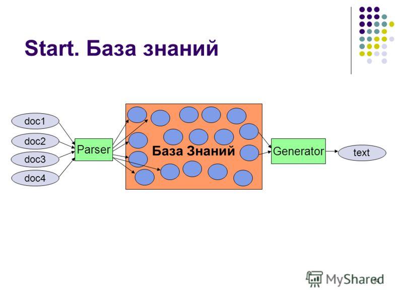 14 Start. База знаний doc1 doc2 doc3 doc4 Parser База Знаний Generator text