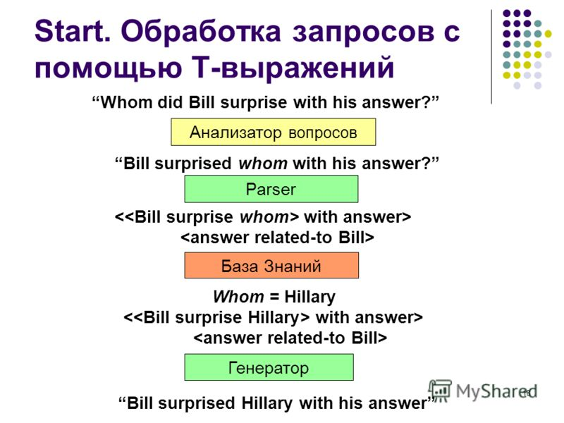 18 Start. Обработка запросов с помощью T-выражений Анализатор вопросов Parser Whom did Bill surprise with his answer? Bill surprised whom with his answer? with answer> Whom = Hillary Bill surprised Hillary with his answer База Знаний with answer> Ген