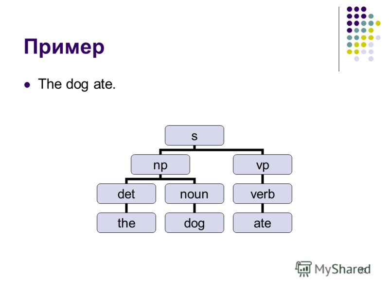 53 Пример The dog ate. s np det the noun dog vp verb ate