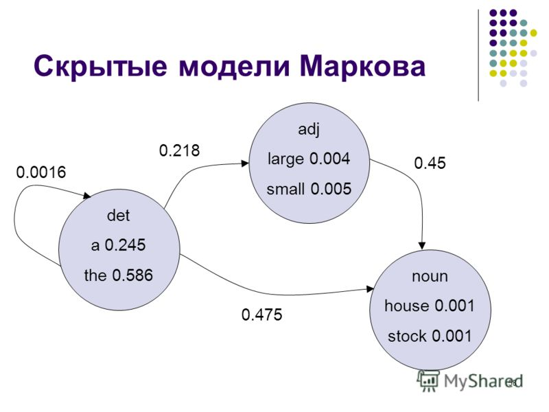 58 Скрытые модели Маркова noun house 0.001 stock 0.001 adj large 0.004 small 0.005 det a 0.245 the 0.586 0.218 0.475 0.45 0.0016