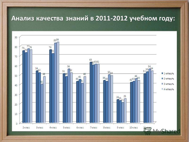 Анализ качества знаний в 2011-2012 учебном году: