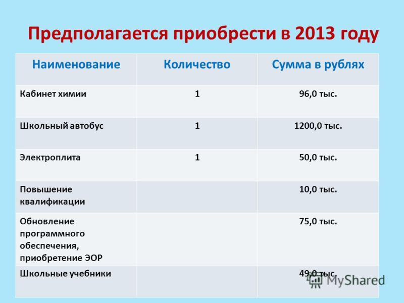 Предполагается приобрести в 2013 году НаименованиеКоличествоСумма в рублях Кабинет химии196,0 тыс. Школьный автобус11200,0 тыс. Электроплита150,0 тыс. Повышение квалификации 10,0 тыс. Обновление программного обеспечения, приобретение ЭОР 75,0 тыс. Шк