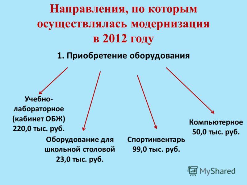 Направления, по которым осуществлялась модернизация в 2012 году 1. Приобретение оборудования Учебно- лабораторное (кабинет ОБЖ) 220,0 тыс. руб. Оборудование для школьной столовой 23,0 тыс. руб. Компьютерное 50,0 тыс. руб. Спортинвентарь 99,0 тыс. руб